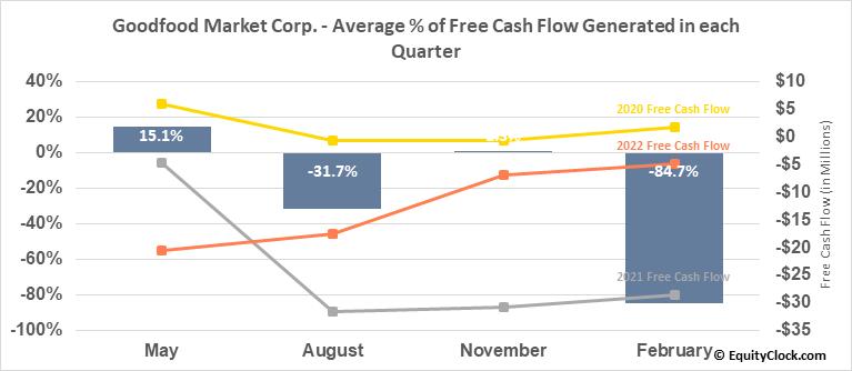 Goodfood Market Corp. (TSE:FOOD.TO) Free Cash Flow Seasonality