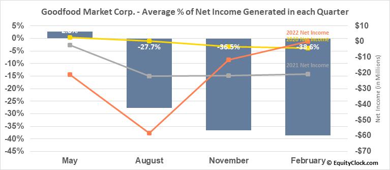 Goodfood Market Corp. (TSE:FOOD.TO) Net Income Seasonality