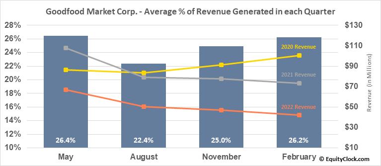 Goodfood Market Corp. (TSE:FOOD.TO) Revenue Seasonality