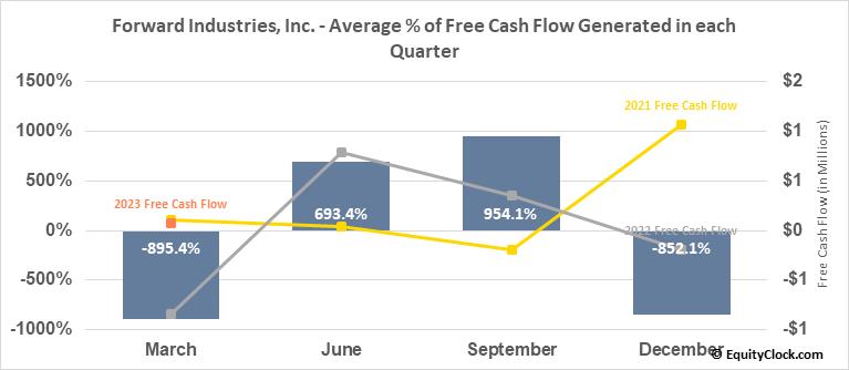 Forward Industries, Inc. (NASD:FORD) Free Cash Flow Seasonality