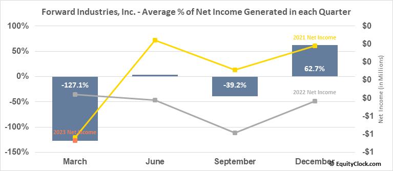 Forward Industries, Inc. (NASD:FORD) Net Income Seasonality