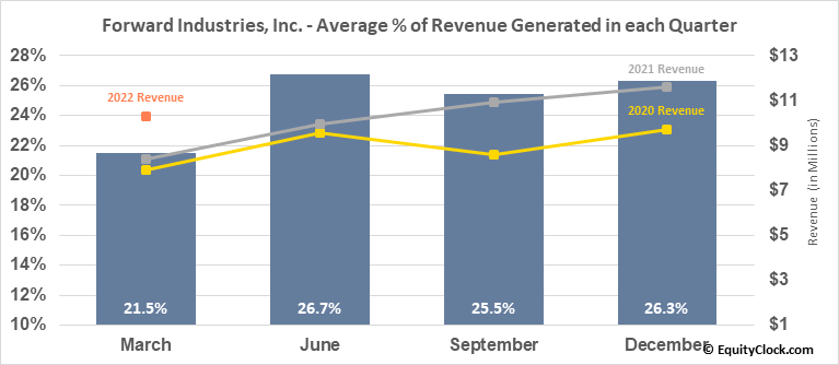Forward Industries, Inc. (NASD:FORD) Revenue Seasonality