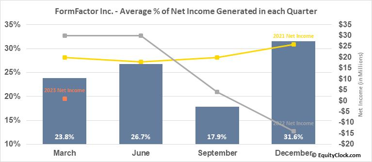FormFactor Inc. (NASD:FORM) Net Income Seasonality