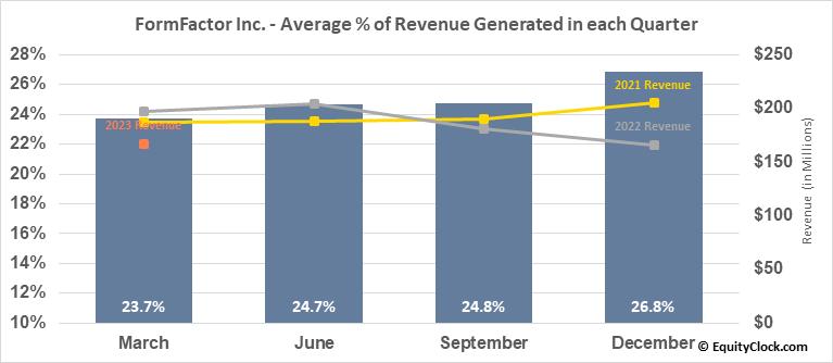 FormFactor Inc. (NASD:FORM) Revenue Seasonality