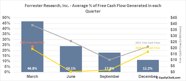 Forrester Research, Inc. (NASD:FORR) Free Cash Flow Seasonality