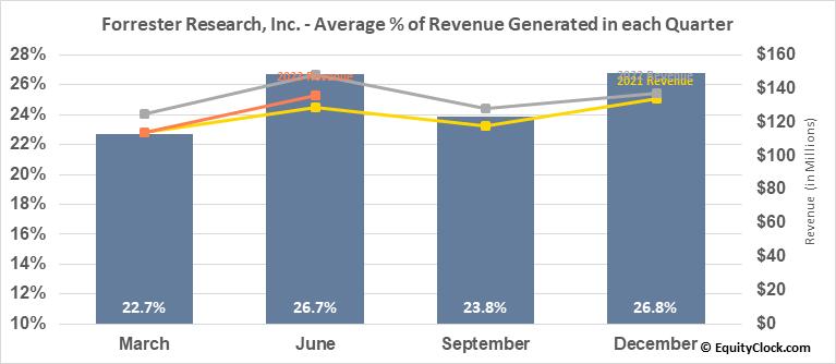 Forrester Research, Inc. (NASD:FORR) Revenue Seasonality