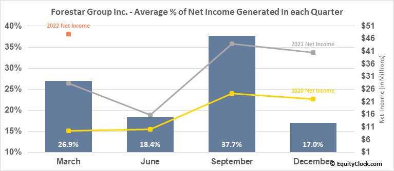Forestar Group Inc. (NYSE:FOR) Net Income Seasonality