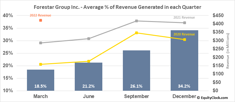 Forestar Group Inc. (NYSE:FOR) Revenue Seasonality