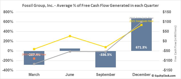 Fossil Group, Inc. (NASD:FOSL) Free Cash Flow Seasonality