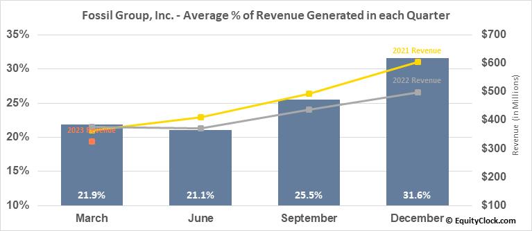 Fossil Group, Inc. (NASD:FOSL) Revenue Seasonality