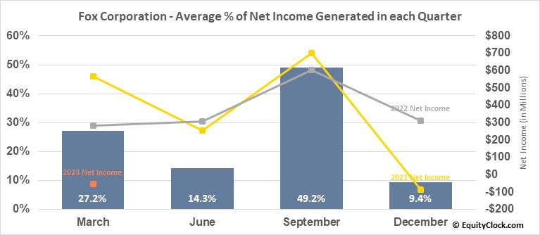 21st Century Fox Inc. (NASD:FOXA) Net Income Seasonality