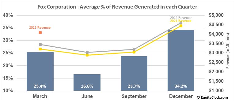 21st Century Fox Inc. (NASD:FOX) Revenue Seasonality