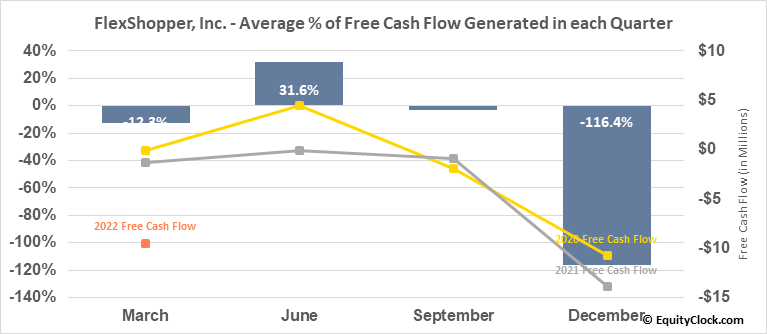 FlexShopper, Inc. (NASD:FPAY) Free Cash Flow Seasonality