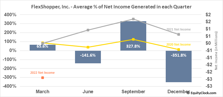 FlexShopper, Inc. (NASD:FPAY) Net Income Seasonality