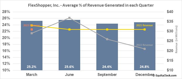 FlexShopper, Inc. (NASD:FPAY) Revenue Seasonality