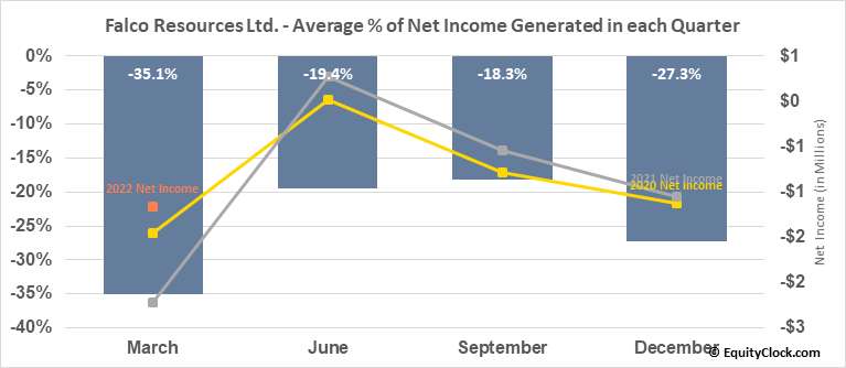 Falco Pacific Resource Group Inc. (TSXV:FPC.V) Net Income Seasonality
