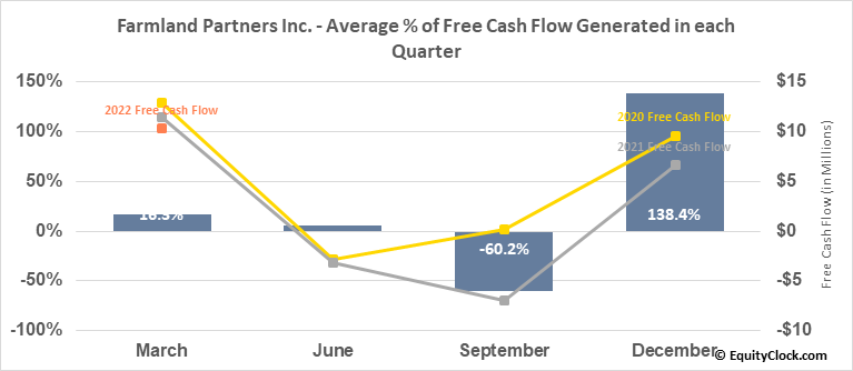Farmland Partners Inc. (NYSE:FPI) Free Cash Flow Seasonality