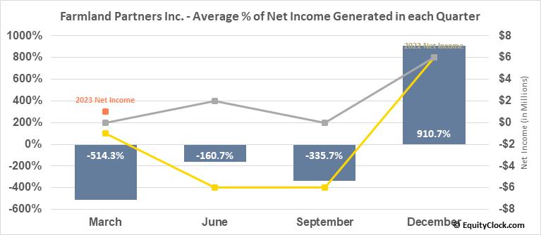 Farmland Partners Inc. (NYSE:FPI) Net Income Seasonality