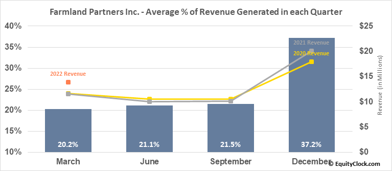 Farmland Partners Inc. (NYSE:FPI) Revenue Seasonality