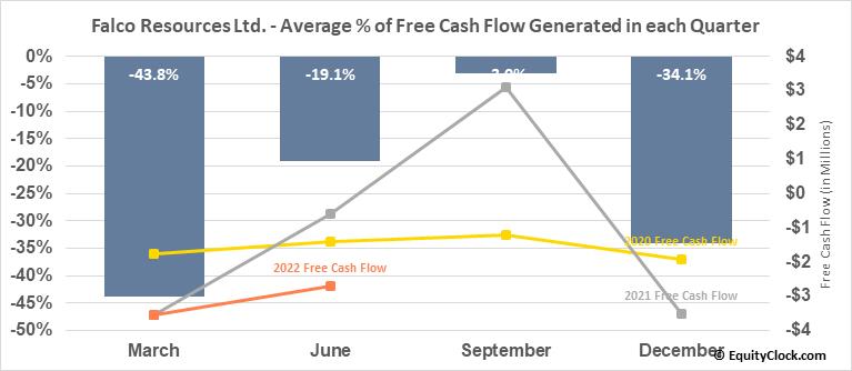 Falco Resources Ltd. (OTCMKT:FPRGF) Free Cash Flow Seasonality