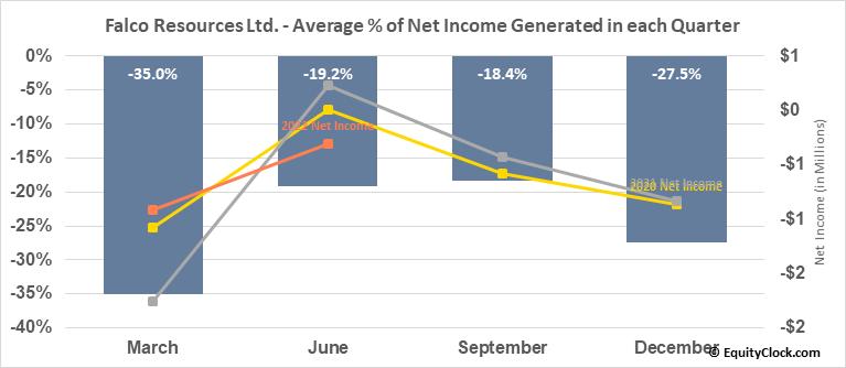 Falco Resources Ltd. (OTCMKT:FPRGF) Net Income Seasonality