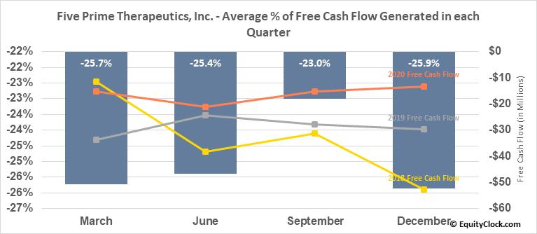 Five Prime Therapeutics, Inc. (NASD:FPRX) Free Cash Flow Seasonality