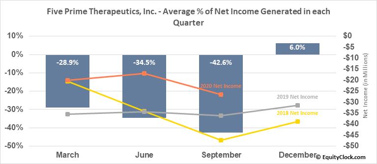 Five Prime Therapeutics, Inc. (NASD:FPRX) Net Income Seasonality