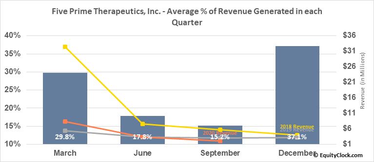 Five Prime Therapeutics, Inc. (NASD:FPRX) Revenue Seasonality
