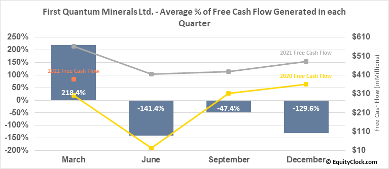 First Quantum Minerals Ltd. (OTCMKT:FQVLF) Free Cash Flow Seasonality