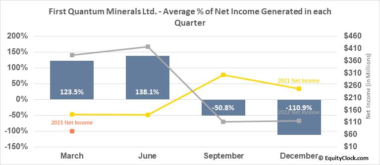 First Quantum Minerals Ltd. (OTCMKT:FQVLF) Net Income Seasonality