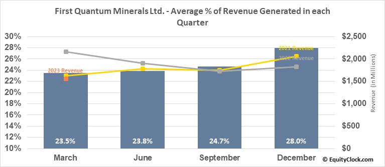 First Quantum Minerals Ltd. (OTCMKT:FQVLF) Revenue Seasonality
