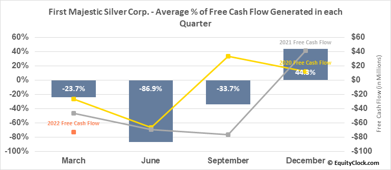 First Majestic Silver Corp. (TSE:FR.TO) Free Cash Flow Seasonality