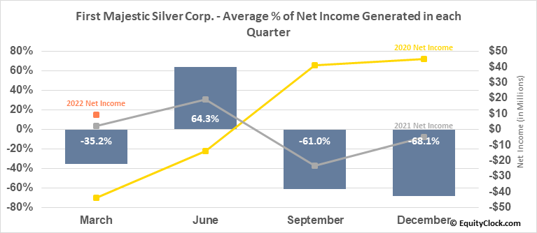 First Majestic Silver Corp. (TSE:FR.TO) Net Income Seasonality