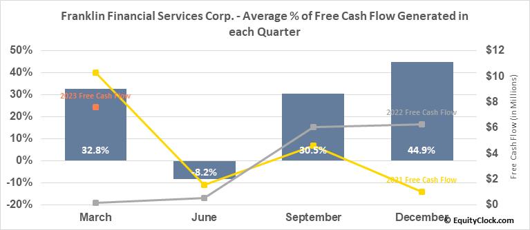 Franklin Financial Services Corp. (NASD:FRAF) Free Cash Flow Seasonality