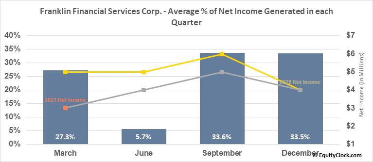 Franklin Financial Services Corp. (NASD:FRAF) Net Income Seasonality