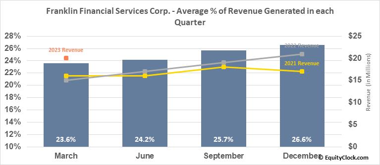 Franklin Financial Services Corp. (NASD:FRAF) Revenue Seasonality