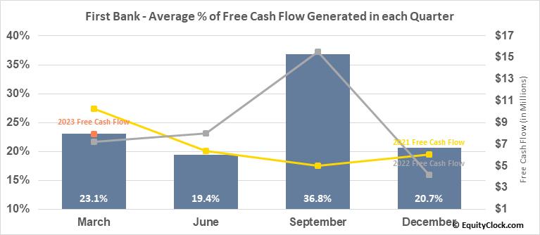 First Bank (NASD:FRBA) Free Cash Flow Seasonality