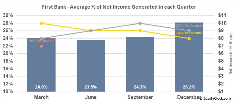 First Bank (NASD:FRBA) Net Income Seasonality