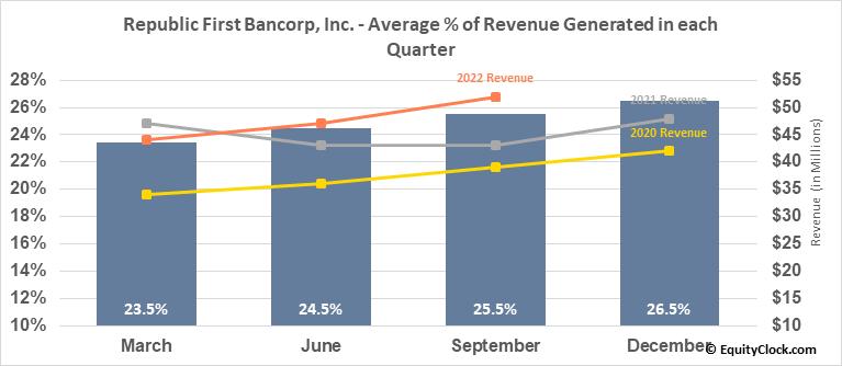 Republic First Bancorp, Inc. (NASD:FRBK) Revenue Seasonality
