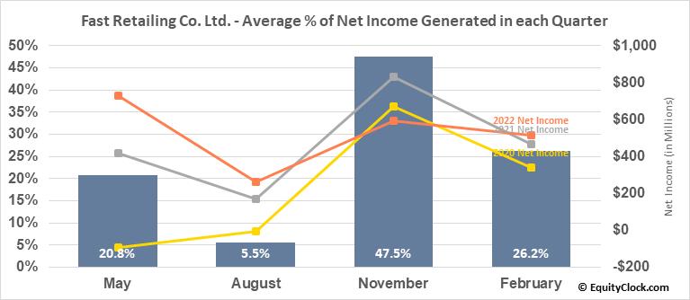 Fast Retailing Co. Ltd. (OTCMKT:FRCOY) Net Income Seasonality