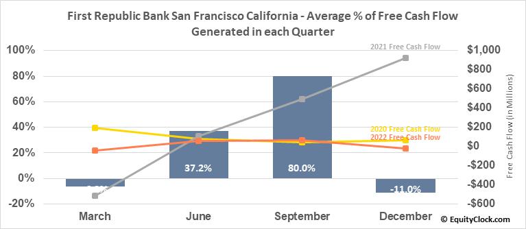 First Republic Bank San Francisco California (NYSE:FRC) Free Cash Flow Seasonality