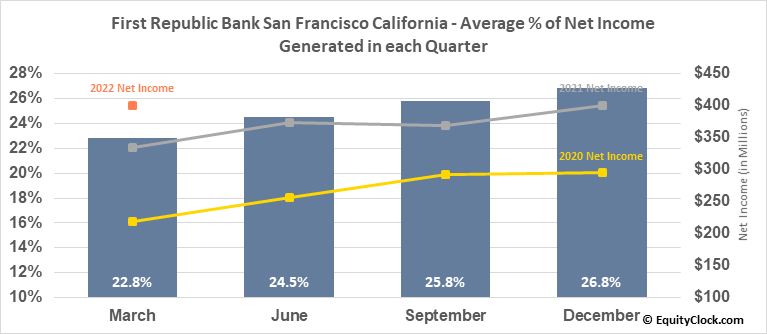First Republic Bank San Francisco California (NYSE:FRC) Net Income Seasonality