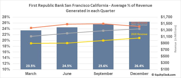 First Republic Bank San Francisco California (NYSE:FRC) Revenue Seasonality