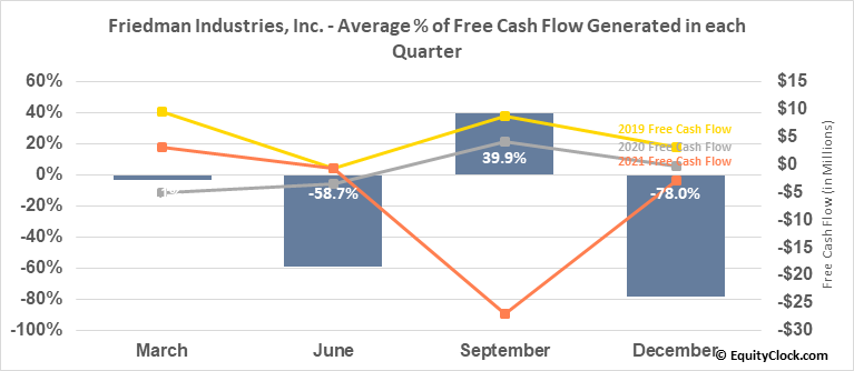 Friedman Industries, Inc. (AMEX:FRD) Free Cash Flow Seasonality