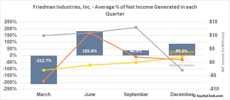 Friedman Industries, Inc. (AMEX:FRD) Net Income Seasonality