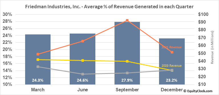 Friedman Industries, Inc. (AMEX:FRD) Revenue Seasonality