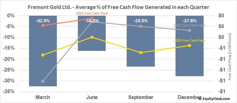 Fremont Gold Ltd. (TSXV:FRE.V) Free Cash Flow Seasonality