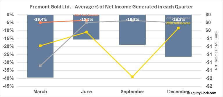 Fremont Gold Ltd. (TSXV:FRE.V) Net Income Seasonality