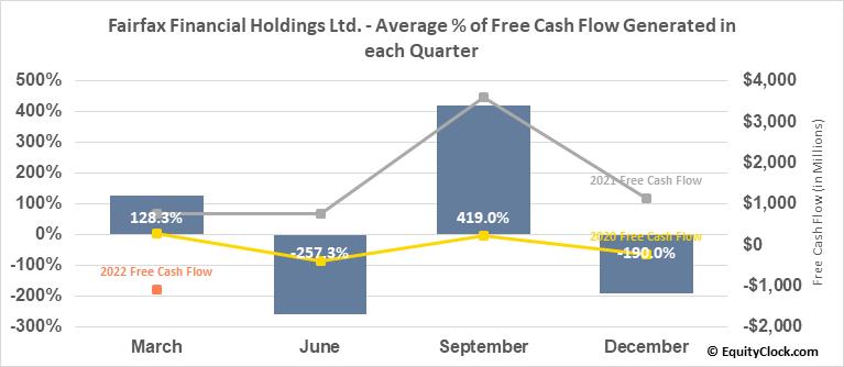 Fairfax Financial Holdings Ltd. (OTCMKT:FRFHF) Free Cash Flow Seasonality