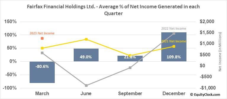 Fairfax Financial Holdings Ltd. (OTCMKT:FRFHF) Net Income Seasonality